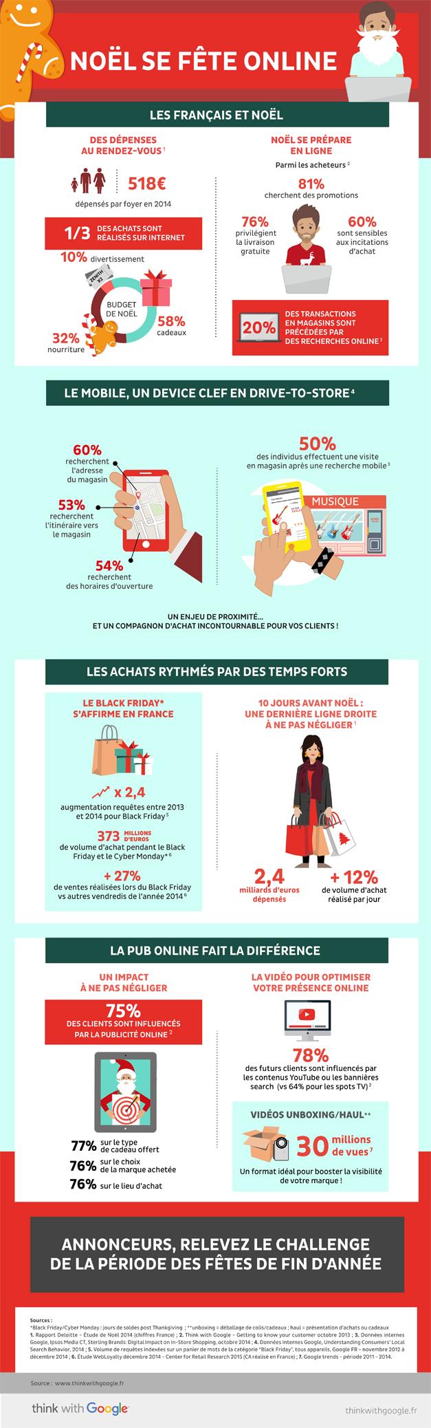 Les achats en ligne de Noel et les français