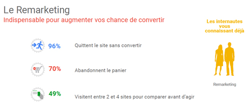 Reciblez l'audience de votre site avec Google Remarketing